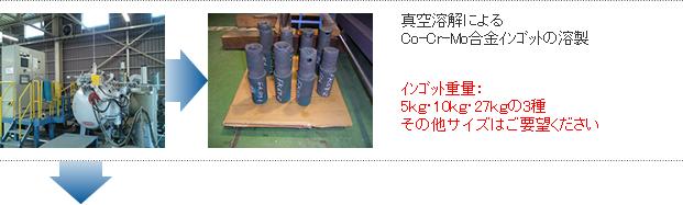 真空溶解によるCo-Cr-Mo合金インゴットの溶製   インゴット重量:5kg・10kg・27kgの3種その他サイズはご要望ください