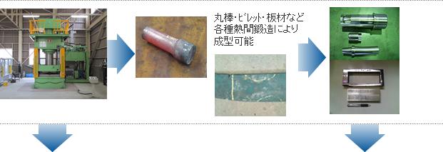 丸棒・ビレット・板材など各種熱間鍛造により成型可能